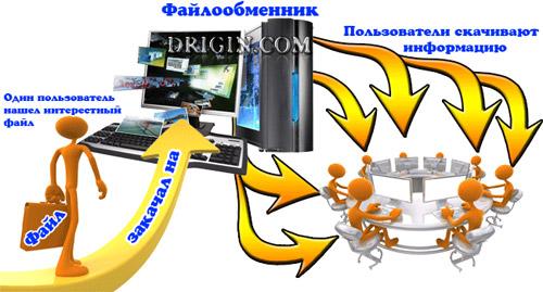 Схема работы файлообменников